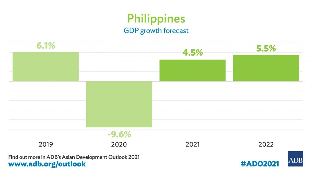 Philippine Economy Seen Recovering in 2021, with Stronger Growth in 2022 — ADB