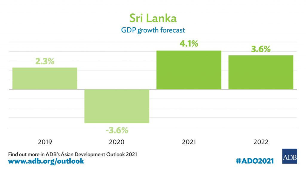 Sri Lanka's GDP Growth Projected to Rebound Amid Pandemic and Vaccination