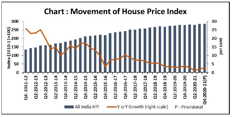 All-India House Price Index (HPI) for Q4:2020-21