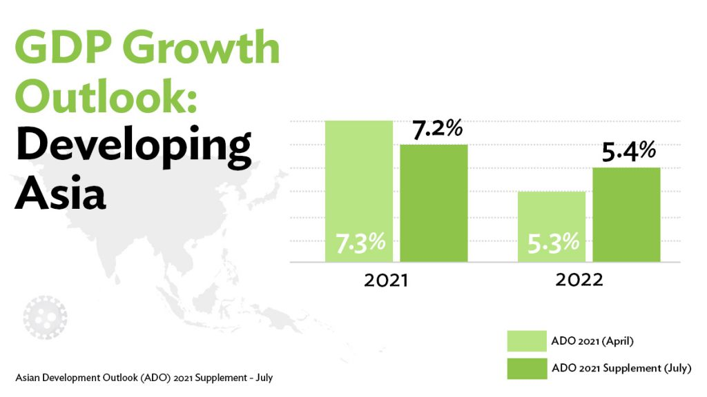 ADB Lowers 2021 Growth Outlook for Developing Asia to 7.2%