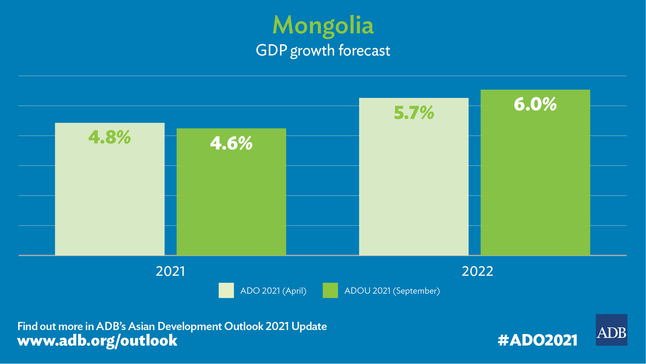 ADB Forecasts 4.6% Growth in Mongolia in 2021 Backed by Accommodative Policies