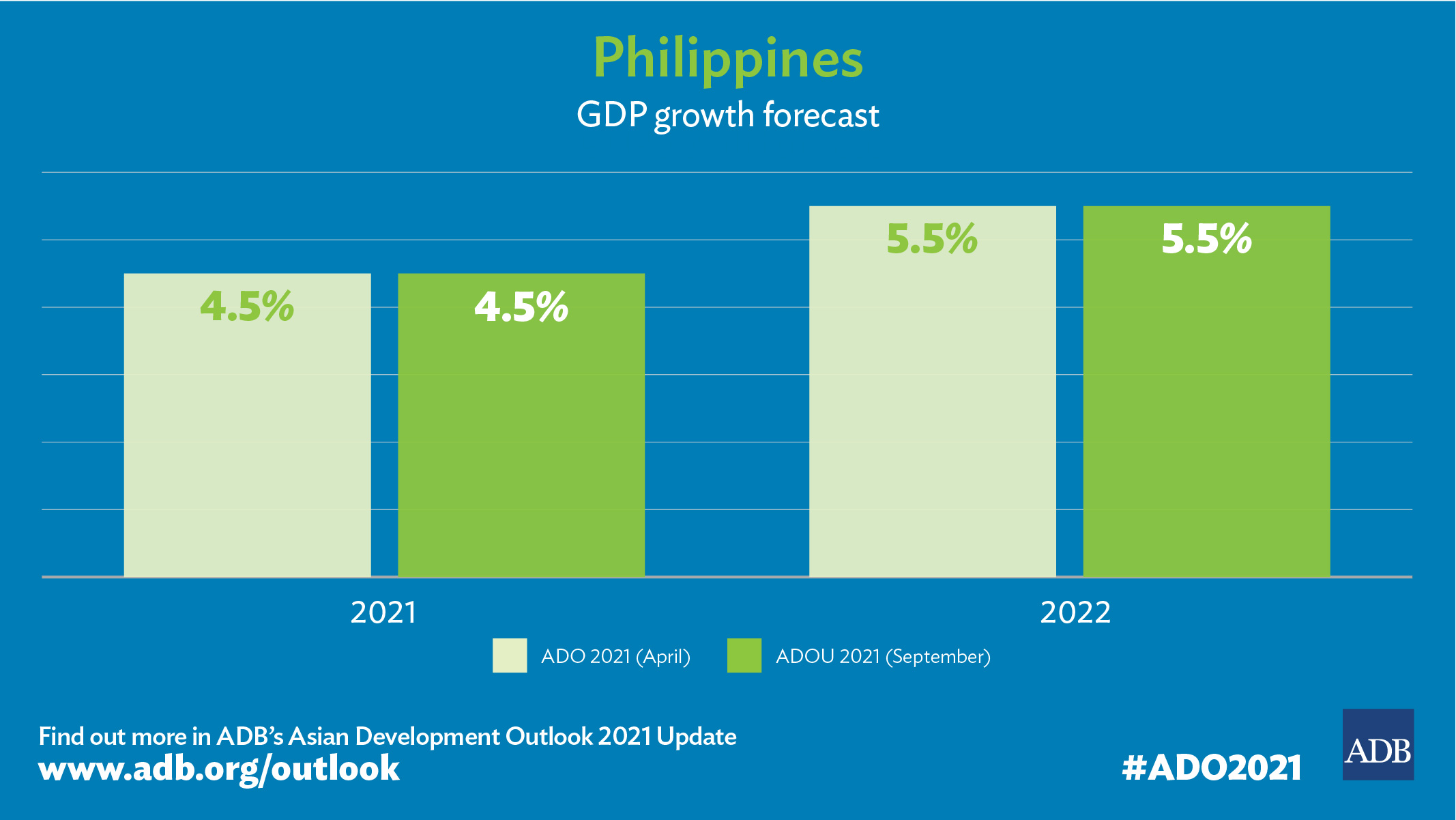 ADB Maintains 2021 Forecast for Philippine Economy; COVID-19 Vaccination Key to Growth