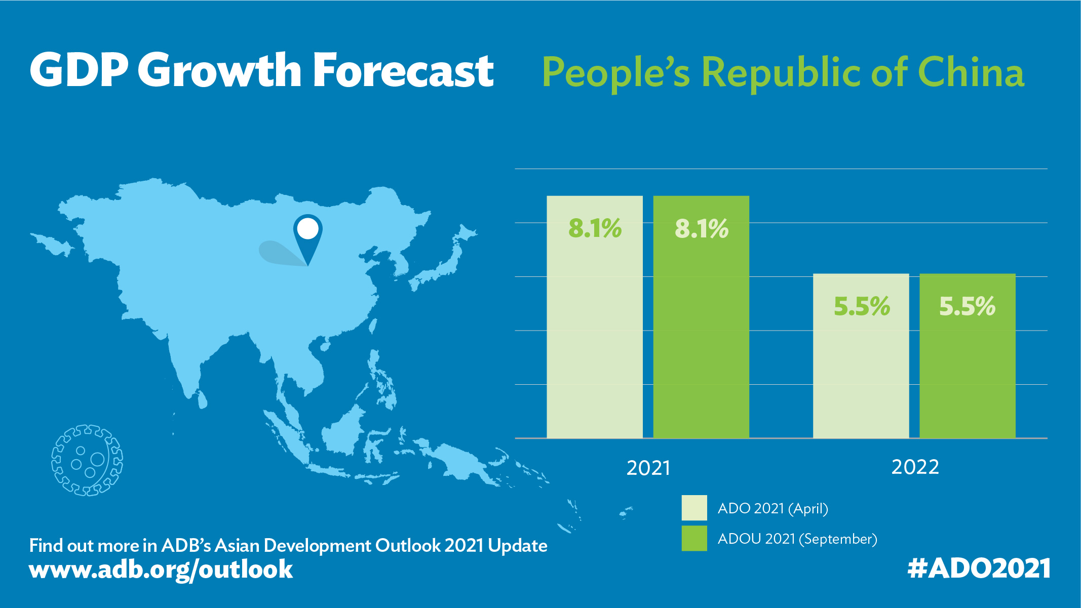 ADB Maintains 8.1% Forecast for PRC Economic Growth in 2021