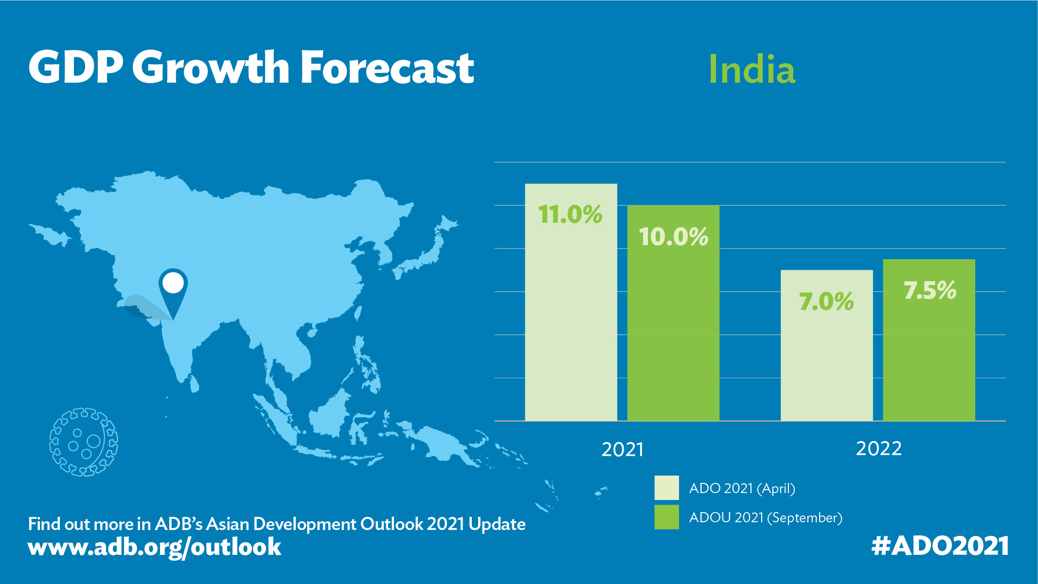 India's Growth to Rebound to 10% in FY2021, Moderate to 7.5% in FY2022