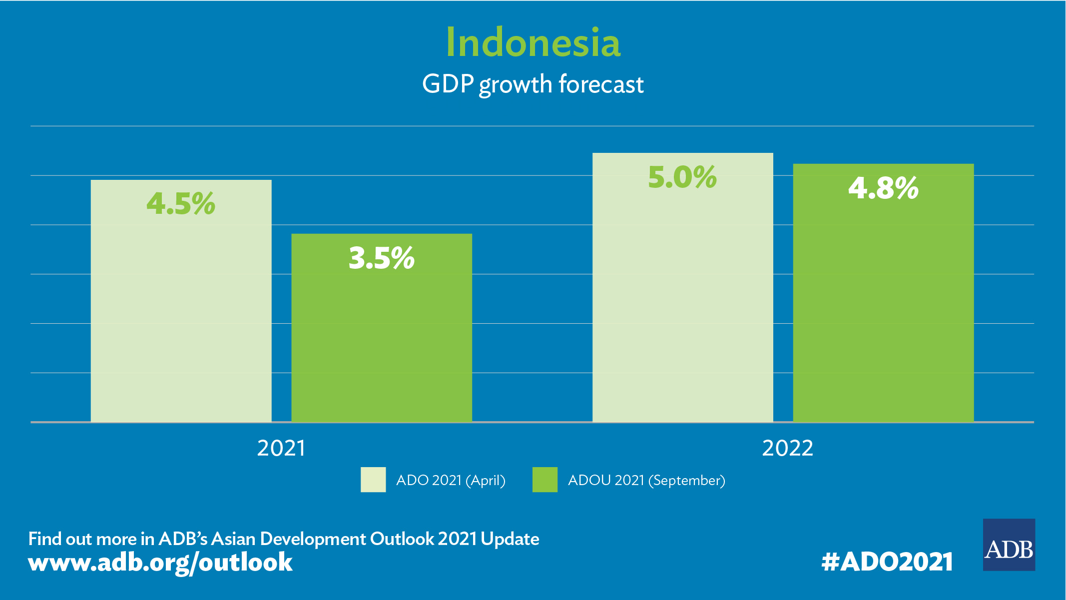 Indonesia's Economy Projected to Grow by 3.5% in 2021 Amid Headwinds