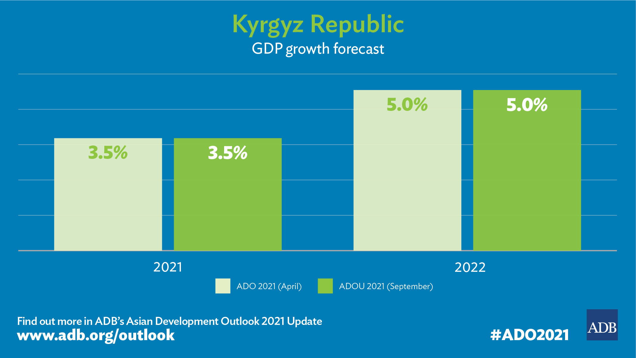 Kyrgyz Economy to Recover in Second Half of 2021 but COVID-19 Impacts Likely to Continue — ADB