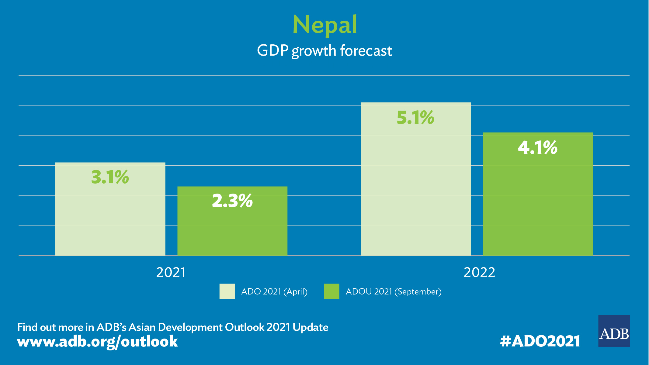 Nepal's Economy to Modestly Grow in FY2022